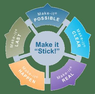 MAKE-IT_Model_Graphic_Original
