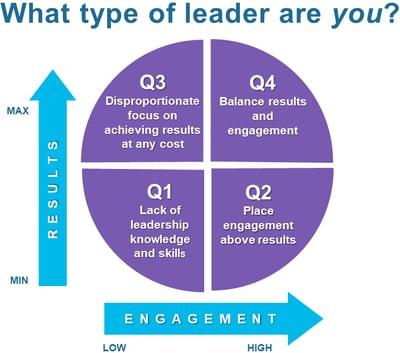 Q4 Leadership SM Model